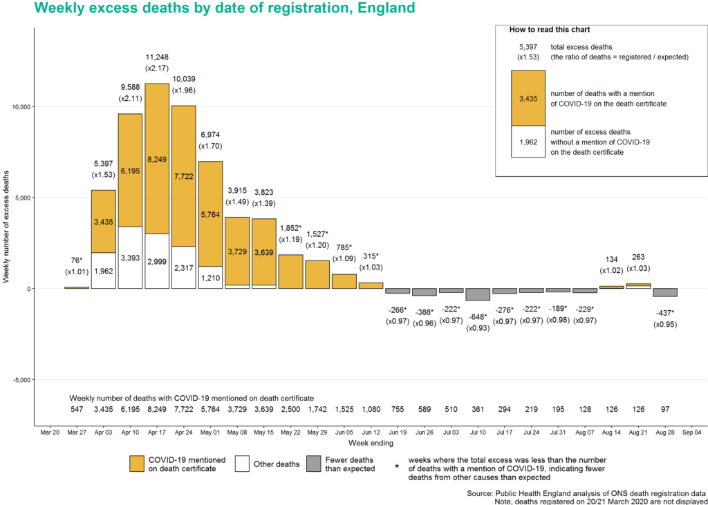 Weekly excess deaths by date of registration, England.