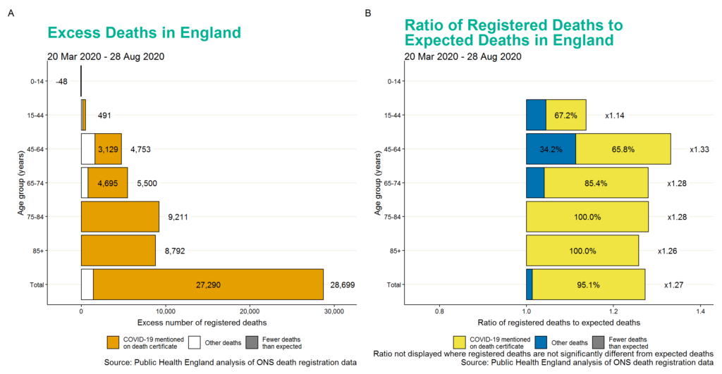 Cumulative excess deaths (A) and the ratio of registered deaths to expected deaths (B) by age group, males, England.