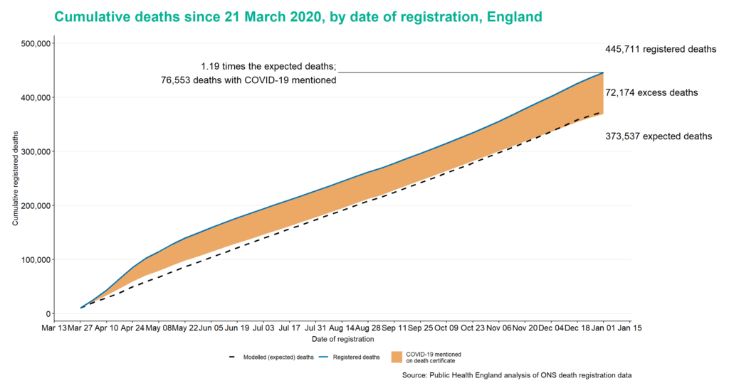 Cumulative deaths since 21 March 2020, by date of registration, England.