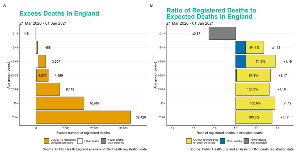 Cumulative excess deaths (A) and the ratio of registered deaths to expected deaths (B) by age group, females, England.